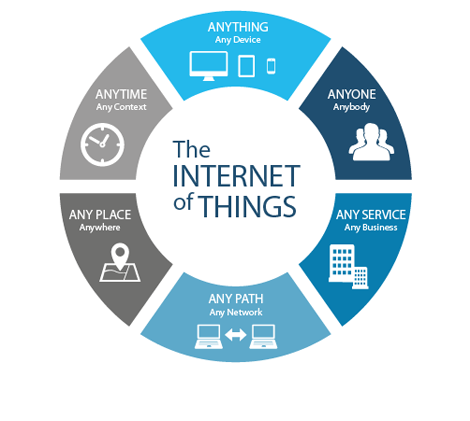 Operative Prozesse & Devices - IoT