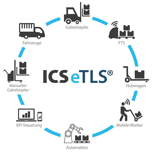 Echtzeit Transportleitsystem Ics Group Wiring Diagram Etls