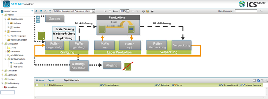 SCM NETworker is a platform for operational processes and devices.